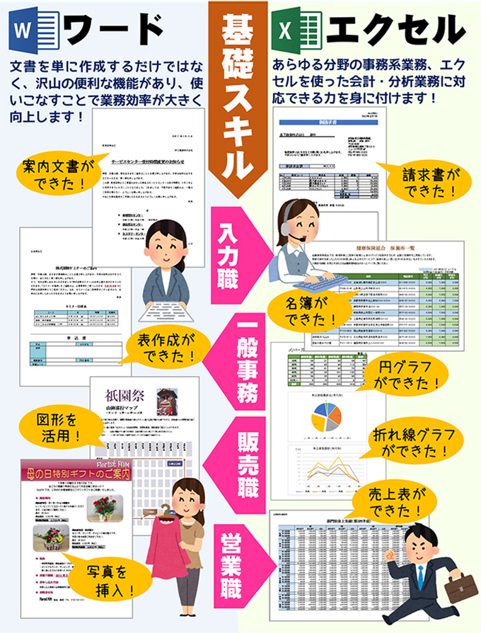 Word・Excelの基礎スキル
