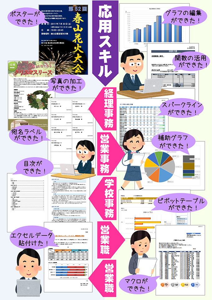 Word・Excelの応用スキル